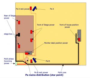 PA SYSTEM MAINS POWER LAYOUT