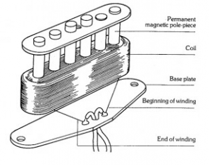seymourduncan single coil